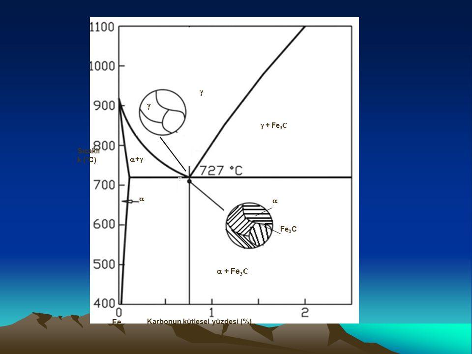 Karbonun kütlesel yüzdesi (%) Sıcaklı k (°C)   ++  + Fe 3 C  + Fe 3 C Fe Fe 3 C    f g