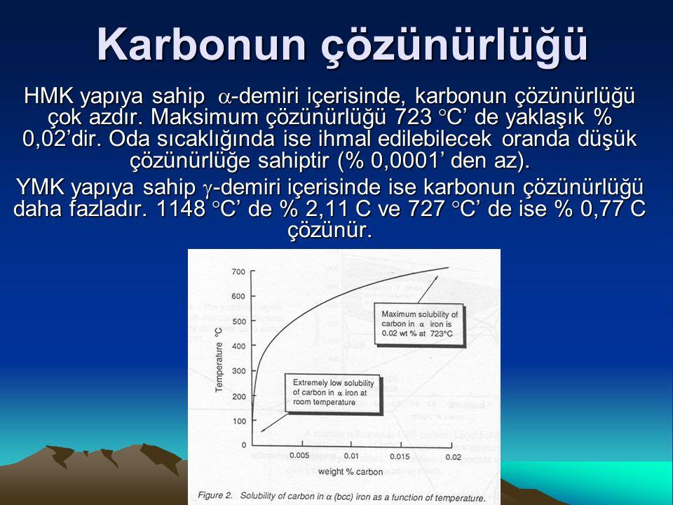 Karbonun çözünürlüğü HMK yapıya sahip  -demiri içerisinde, karbonun çözünürlüğü çok azdır. Maksimum çözünürlüğü 723  C' de yaklaşık % 0,02'dir. Oda