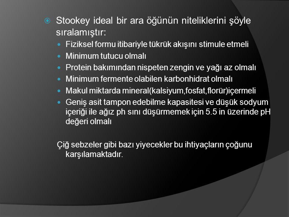  Stookey ideal bir ara öğünün niteliklerini şöyle sıralamıştır: Fiziksel formu itibariyle tükrük akışını stimule etmeli Minimum tutucu olmalı Protein