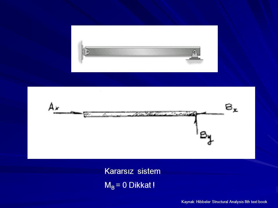 Kararsız sistem M B = 0 Dikkat ! Kaynak: Hibbeler Structural Analysis 8th text book