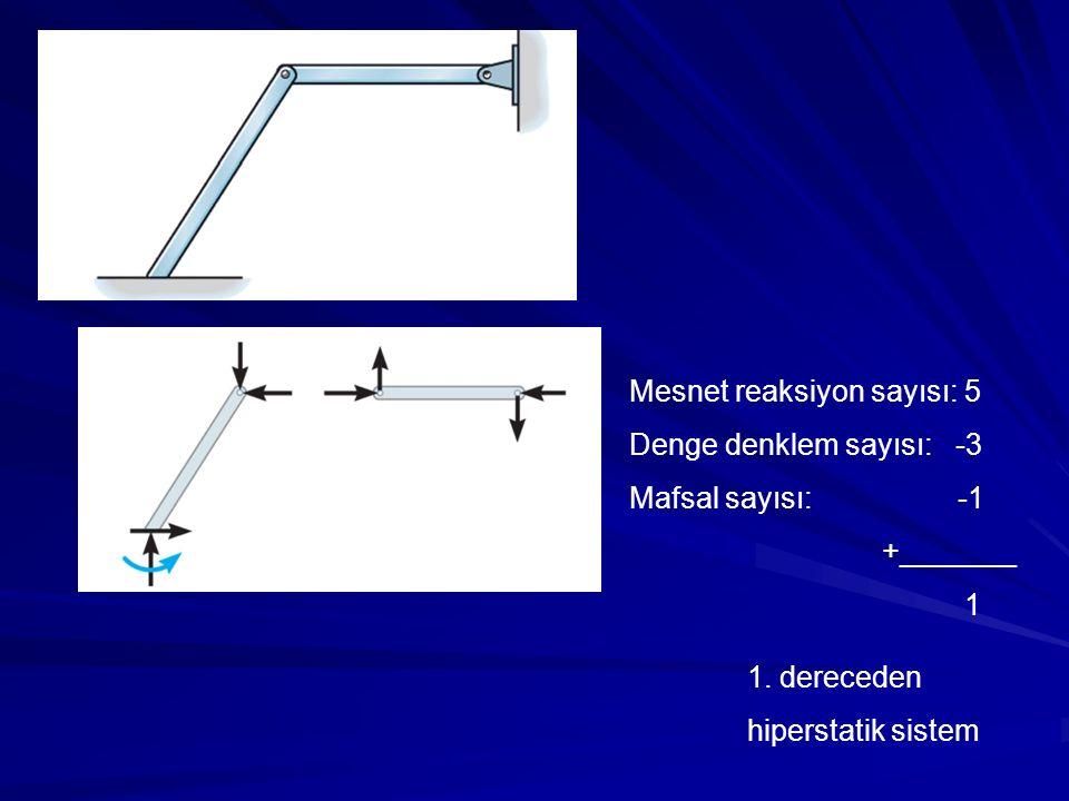 1. dereceden hiperstatik sistem Mesnet reaksiyon sayısı: 5 Denge denklem sayısı: -3 Mafsal sayısı: -1 +_______ 1