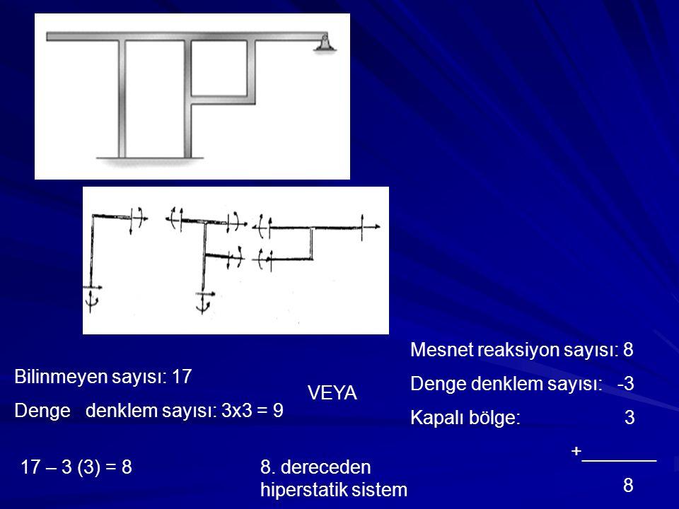 Mesnet reaksiyon sayısı: 8 Denge denklem sayısı: -3 Kapalı bölge: 3 +_______ 8 8. dereceden hiperstatik sistem 17 – 3 (3) = 8 Bilinmeyen sayısı: 17 De