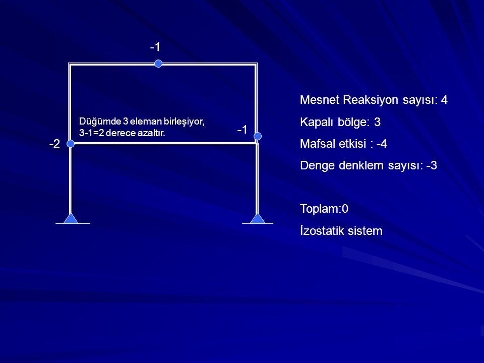 Mesnet Reaksiyon sayısı: 4 Kapalı bölge: 3 Mafsal etkisi : -4 Denge denklem sayısı: -3 Toplam:0 İzostatik sistem -2 Düğümde 3 eleman birleşiyor, 3-1=2