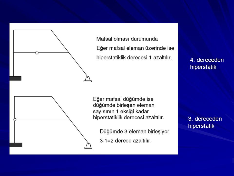 4. dereceden hiperstatik 3. dereceden hiperstatik
