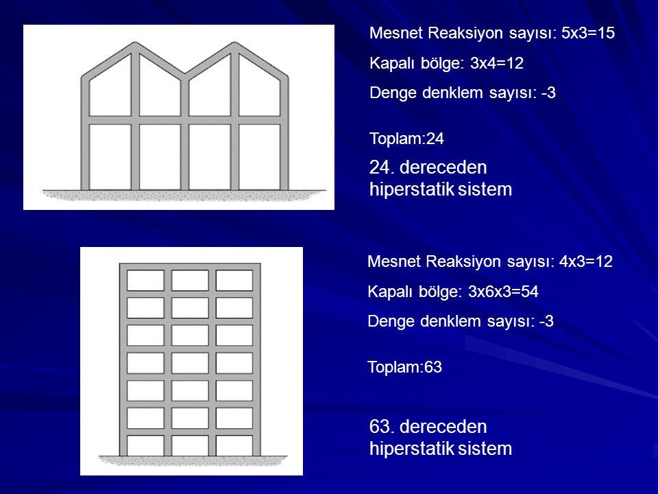 24. dereceden hiperstatik sistem 63. dereceden hiperstatik sistem Mesnet Reaksiyon sayısı: 5x3=15 Kapalı bölge: 3x4=12 Denge denklem sayısı: -3 Toplam