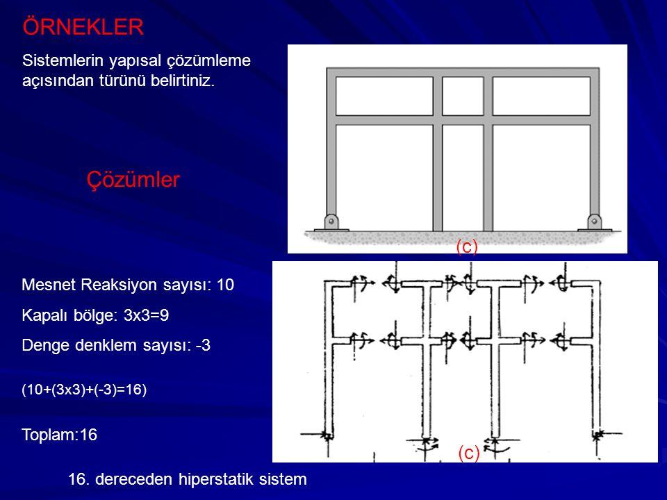 ÖRNEKLER Sistemlerin yapısal çözümleme açısından türünü belirtiniz. (c) 16. dereceden hiperstatik sistem (c) Çözümler Mesnet Reaksiyon sayısı: 10 Kapa