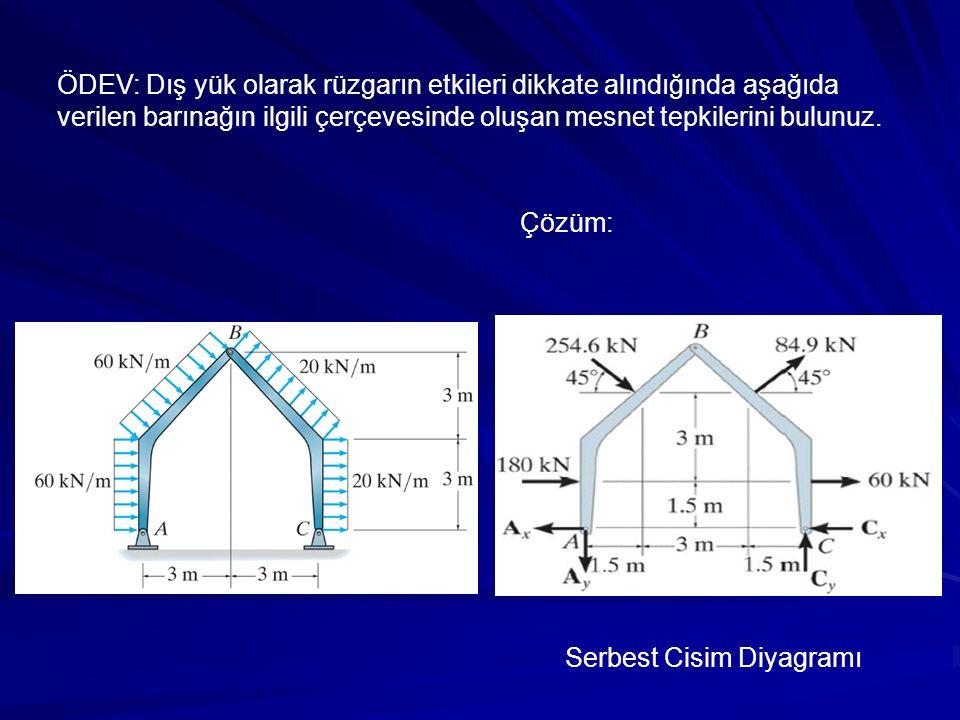 Çözüm: Serbest Cisim Diyagramı ÖDEV: Dış yük olarak rüzgarın etkileri dikkate alındığında aşağıda verilen barınağın ilgili çerçevesinde oluşan mesnet