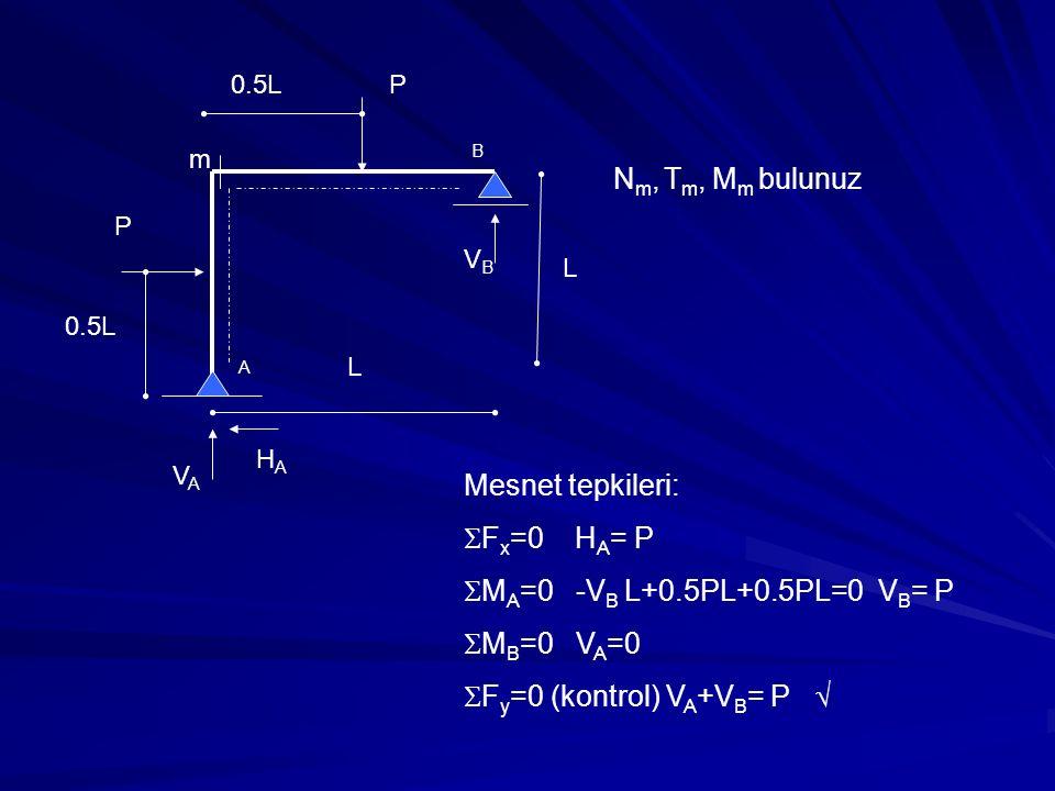 P P L L 0.5L m N m, T m, M m bulunuz VAVA HAHA VBVB A B Mesnet tepkileri:  F x =0 H A = P  M A =0 -V B L+0.5PL+0.5PL=0 V B = P  M B =0 V A =0  F y