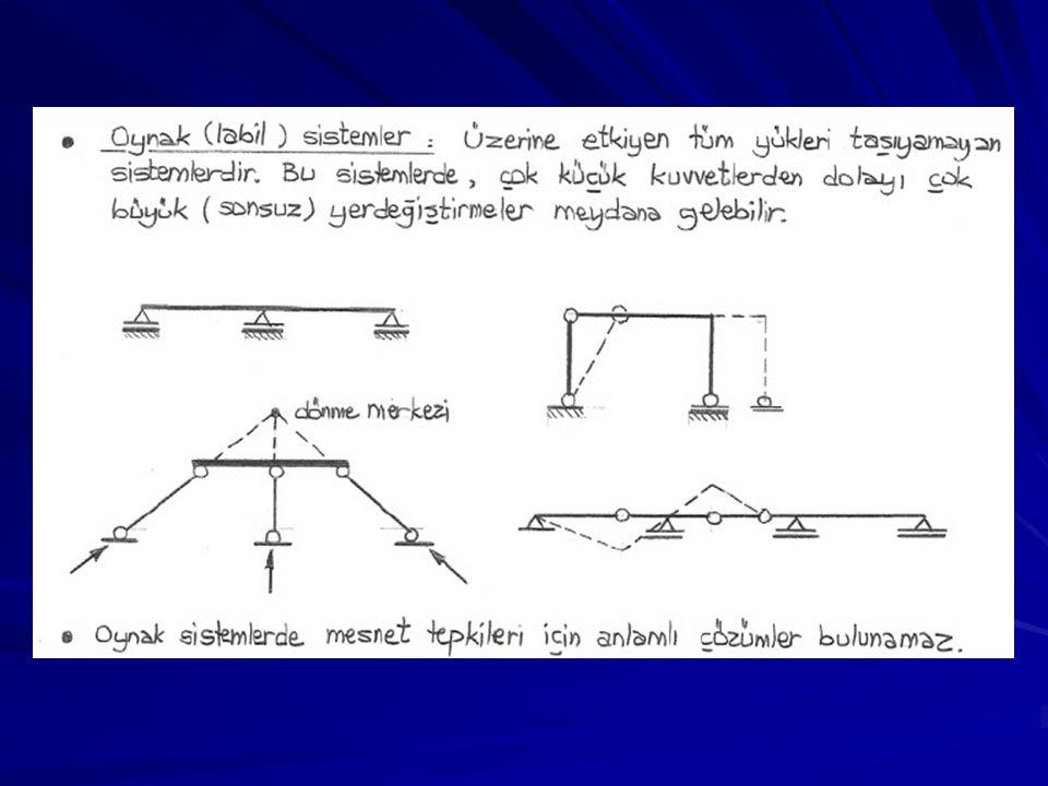 ÖRNEKLER Sistemlerin yapısal çözümleme açısından türünü belirtiniz.