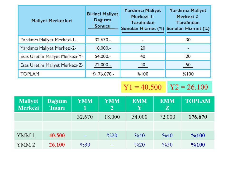 Y1 = 40.500 Y2 = 26.100 Maliyet Merkezi Dağıtım Tutarı YMM 1 YMM 2 EMM Y EMM Z TOPLAM 32.67018.00054.00072.000176.670 YMM 140.500-%20%40 %100 YMM 226.100%30-%20%50%100