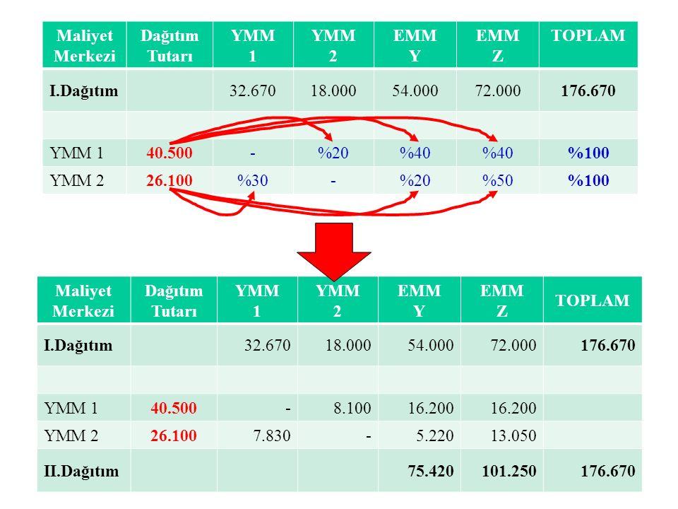 Maliyet Merkezi Dağıtım Tutarı YMM 1 YMM 2 EMM Y EMM Z TOPLAM I.Dağıtım32.67018.00054.00072.000176.670 YMM 140.500-%20%40 %100 YMM 226.100%30-%20%50%100 Maliyet Merkezi Dağıtım Tutarı YMM 1 YMM 2 EMM Y EMM Z TOPLAM I.Dağıtım32.67018.00054.00072.000176.670 YMM 140.500-8.10016.200 YMM 226.1007.830-5.22013.050 II.Dağıtım75.420101.250176.670