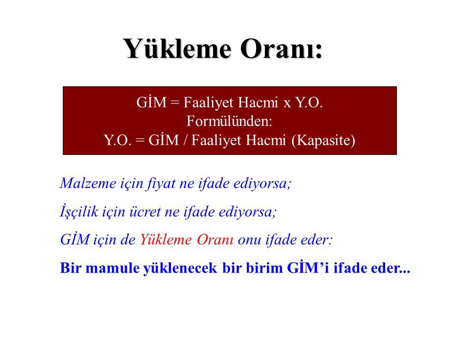 GİM = Faaliyet Hacmi x Y.O.Formülünden: Y.O.