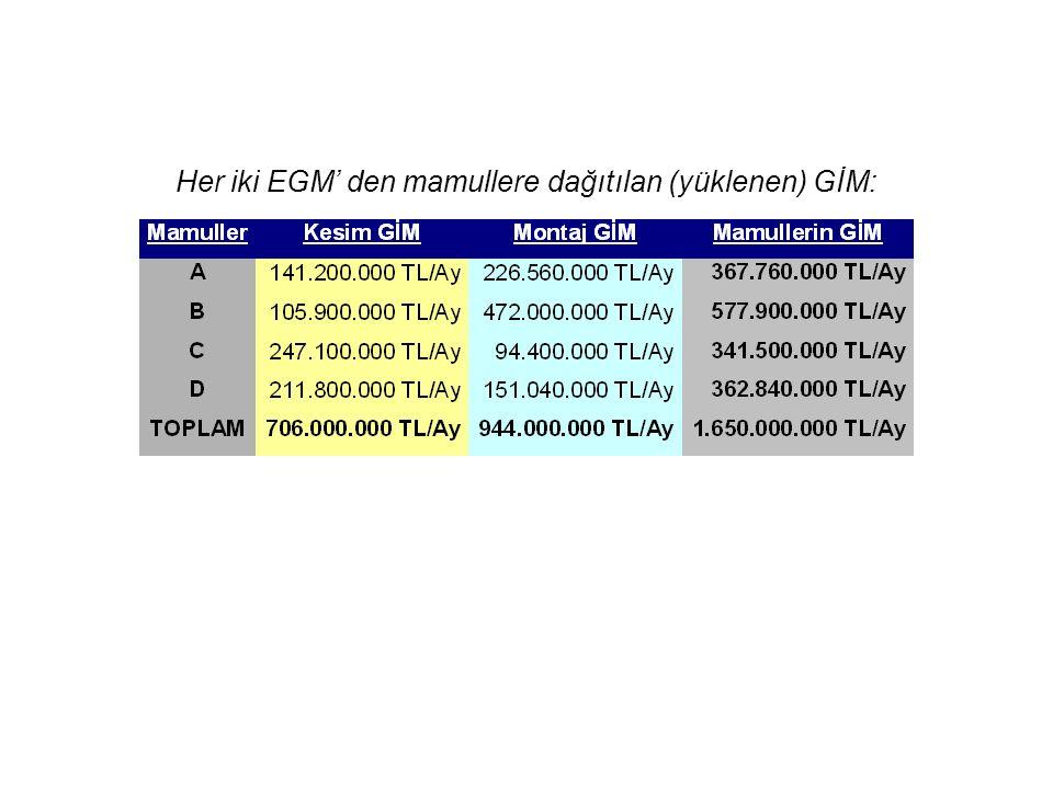 Her iki EGM' den mamullere dağıtılan (yüklenen) GİM: