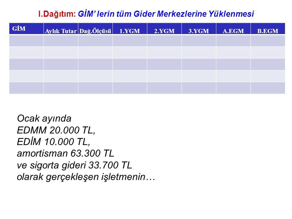 I.Dağıtım: GİM' lerin tüm Gider Merkezlerine Yüklenmesi GİM Aylık TutarDağ.Ölçüsü1.YGM2.YGM3.YGMA.EGMB.EGM Ocak ayında EDMM 20.000 TL, EDİM 10.000 TL, amortisman 63.300 TL ve sigorta gideri 33.700 TL olarak gerçekleşen işletmenin…