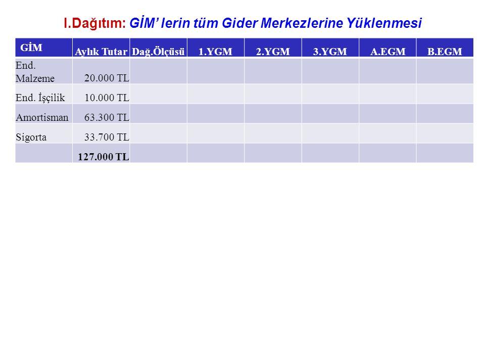 I.Dağıtım: GİM' lerin tüm Gider Merkezlerine Yüklenmesi GİM Aylık TutarDağ.Ölçüsü1.YGM2.YGM3.YGMA.EGMB.EGM End.
