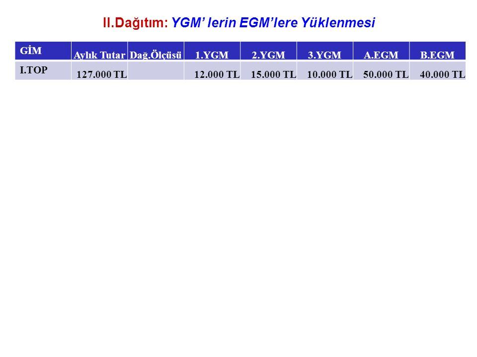 II.Dağıtım: YGM' lerin EGM'lere Yüklenmesi GİM Aylık TutarDağ.Ölçüsü1.YGM2.YGM3.YGMA.EGMB.EGM I.TOP 127.000 TL12.000 TL15.000 TL10.000 TL50.000 TL40.000 TL