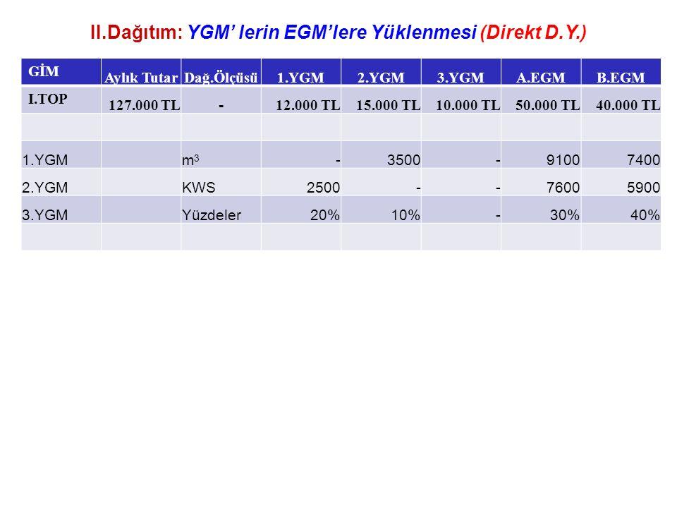 II.Dağıtım: YGM' lerin EGM'lere Yüklenmesi (Direkt D.Y.) GİM Aylık TutarDağ.Ölçüsü1.YGM2.YGM3.YGMA.EGMB.EGM I.TOP 127.000 TL - 12.000 TL15.000 TL10.000 TL50.000 TL40.000 TL 1.YGMm3m3 -3500-91007400 2.YGMKWS2500--76005900 3.YGMYüzdeler20%10%-30%40%