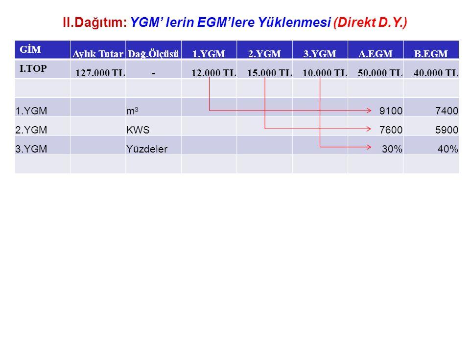 II.Dağıtım: YGM' lerin EGM'lere Yüklenmesi (Direkt D.Y.) GİM Aylık TutarDağ.Ölçüsü1.YGM2.YGM3.YGMA.EGMB.EGM I.TOP 127.000 TL - 12.000 TL15.000 TL10.000 TL50.000 TL40.000 TL 1.YGMm3m3 91007400 2.YGMKWS76005900 3.YGMYüzdeler30%40%