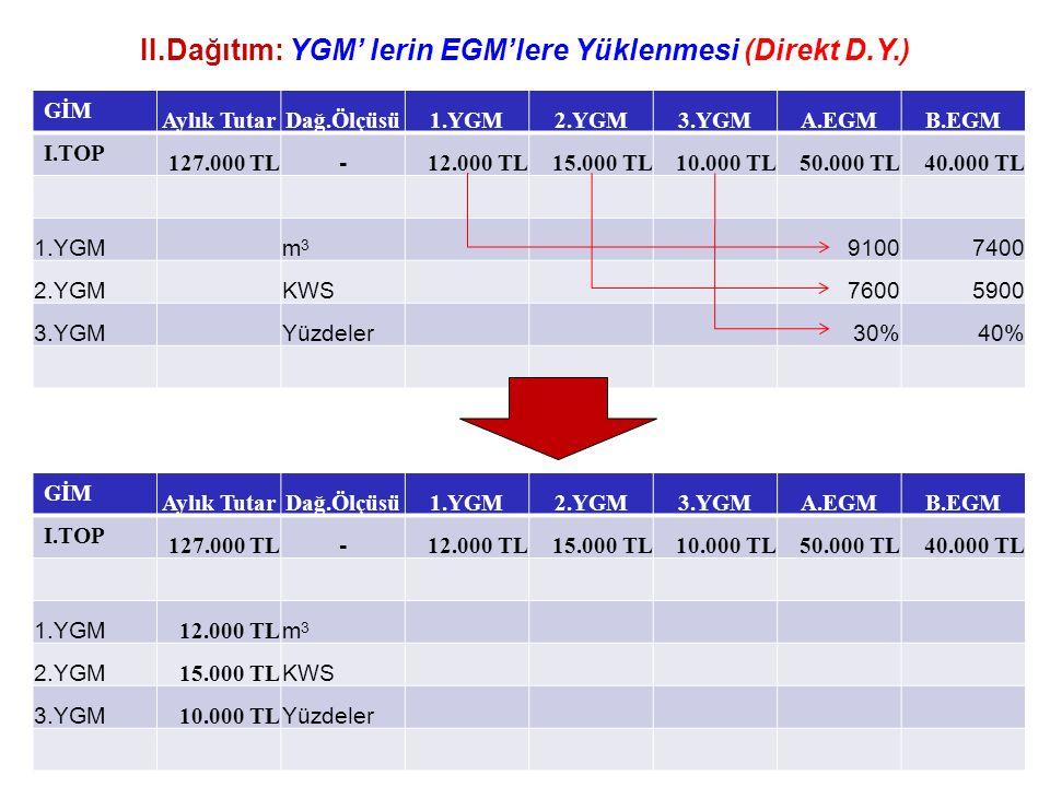 II.Dağıtım: YGM' lerin EGM'lere Yüklenmesi (Direkt D.Y.) GİM Aylık TutarDağ.Ölçüsü1.YGM2.YGM3.YGMA.EGMB.EGM I.TOP 127.000 TL - 12.000 TL15.000 TL10.000 TL50.000 TL40.000 TL 1.YGMm3m3 91007400 2.YGMKWS76005900 3.YGMYüzdeler30%40% GİM Aylık TutarDağ.Ölçüsü1.YGM2.YGM3.YGMA.EGMB.EGM I.TOP 127.000 TL - 12.000 TL15.000 TL10.000 TL50.000 TL40.000 TL 1.YGM 12.000 TL m3m3 2.YGM 15.000 TL KWS 3.YGM 10.000 TL Yüzdeler