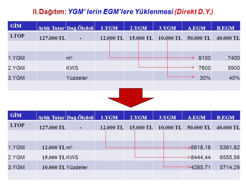 II.Dağıtım: YGM' lerin EGM'lere Yüklenmesi (Direkt D.Y.) GİM Aylık TutarDağ.Ölçüsü1.YGM2.YGM3.YGMA.EGMB.EGM I.TOP 127.000 TL - 12.000 TL15.000 TL10.000 TL50.000 TL40.000 TL 1.YGMm3m3 91007400 2.YGMKWS76005900 3.YGMYüzdeler30%40% GİM Aylık TutarDağ.Ölçüsü1.YGM2.YGM3.YGMA.EGMB.EGM I.TOP 127.000 TL - 12.000 TL15.000 TL10.000 TL50.000 TL40.000 TL 1.YGM 12.000 TL m3m3 6618,185381,82 2.YGM 15.000 TL KWS8444,446555,56 3.YGM 10.000 TL Yüzdeler4285,715714,29