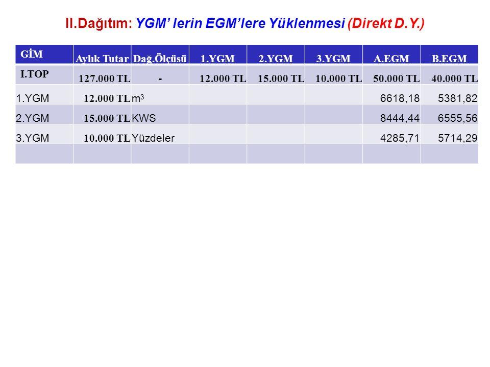 II.Dağıtım: YGM' lerin EGM'lere Yüklenmesi (Direkt D.Y.) GİM Aylık TutarDağ.Ölçüsü1.YGM2.YGM3.YGMA.EGMB.EGM I.TOP 127.000 TL - 12.000 TL15.000 TL10.000 TL50.000 TL40.000 TL 1.YGM 12.000 TL m3m3 6618,185381,82 2.YGM 15.000 TL KWS 8444,446555,56 3.YGM 10.000 TL Yüzdeler 4285,715714,29