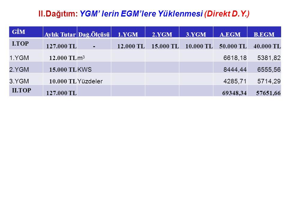 II.Dağıtım: YGM' lerin EGM'lere Yüklenmesi (Direkt D.Y.) GİM Aylık TutarDağ.Ölçüsü1.YGM2.YGM3.YGMA.EGMB.EGM I.TOP 127.000 TL - 12.000 TL15.000 TL10.000 TL50.000 TL40.000 TL 1.YGM 12.000 TL m3m3 6618,185381,82 2.YGM 15.000 TL KWS 8444,446555,56 3.YGM 10.000 TL Yüzdeler 4285,715714,29 II.TOP 127.000 TL 69348,3457651,66