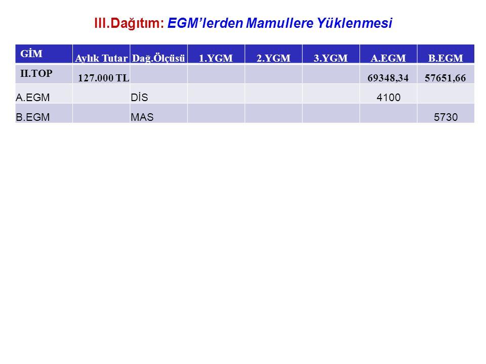 III.Dağıtım: EGM'lerden Mamullere Yüklenmesi GİM Aylık TutarDağ.Ölçüsü1.YGM2.YGM3.YGMA.EGMB.EGM II.TOP 127.000 TL 69348,3457651,66 A.EGMDİS4100 B.EGMMAS5730