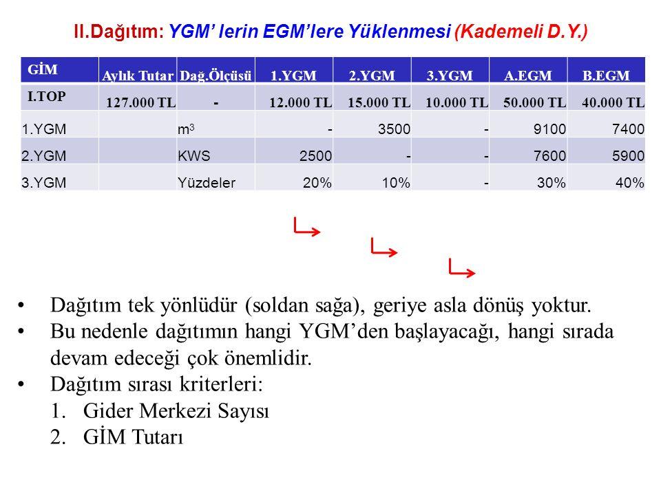 II.Dağıtım: YGM' lerin EGM'lere Yüklenmesi (Kademeli D.Y.) GİM Aylık TutarDağ.Ölçüsü1.YGM2.YGM3.YGMA.EGMB.EGM I.TOP 127.000 TL - 12.000 TL15.000 TL10.000 TL50.000 TL40.000 TL 1.YGMm3m3 -3500-91007400 2.YGMKWS2500--76005900 3.YGMYüzdeler20%10%-30%40% Dağıtım tek yönlüdür (soldan sağa), geriye asla dönüş yoktur.