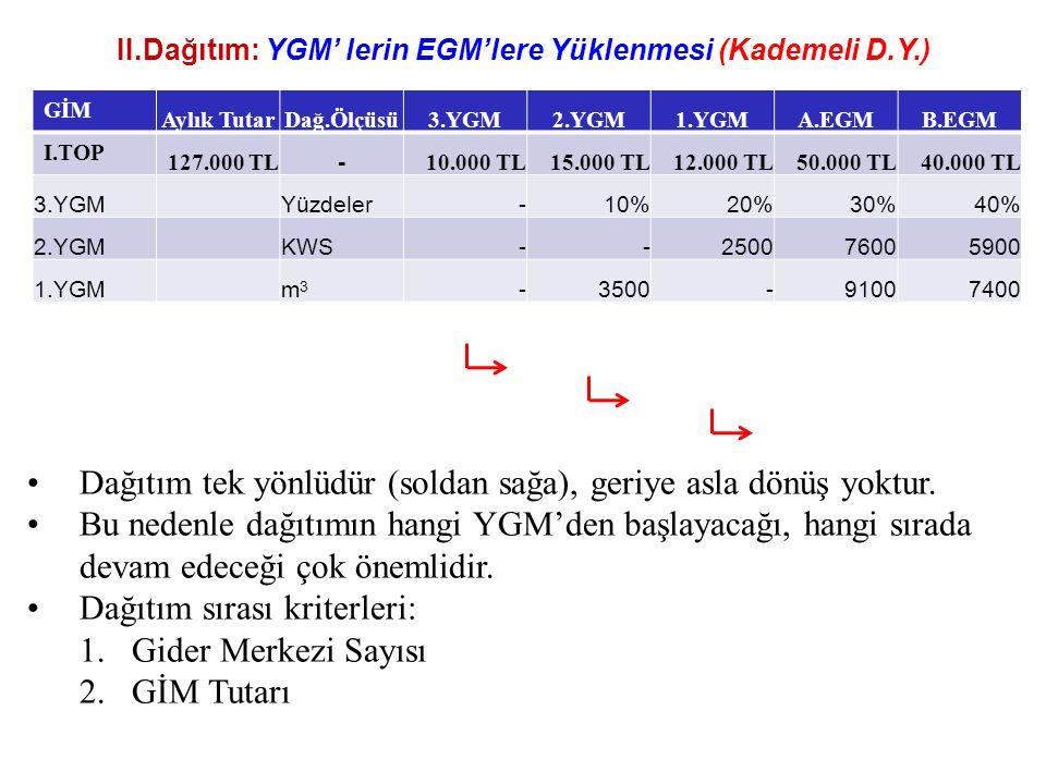 II.Dağıtım: YGM' lerin EGM'lere Yüklenmesi (Kademeli D.Y.) GİM Aylık TutarDağ.Ölçüsü3.YGM2.YGM1.YGMA.EGMB.EGM I.TOP 127.000 TL - 10.000 TL15.000 TL12.000 TL50.000 TL40.000 TL 3.YGMYüzdeler-10%20%30%40% 2.YGMKWS--250076005900 1.YGMm3m3 -3500-91007400 Dağıtım tek yönlüdür (soldan sağa), geriye asla dönüş yoktur.