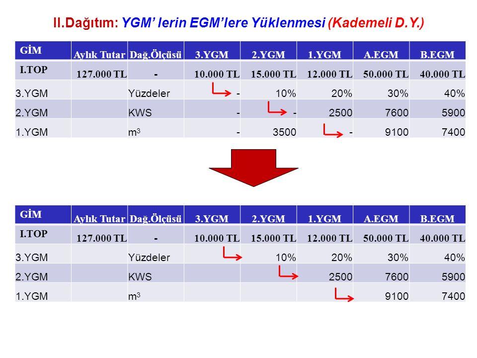 II.Dağıtım: YGM' lerin EGM'lere Yüklenmesi (Kademeli D.Y.) GİM Aylık TutarDağ.Ölçüsü3.YGM2.YGM1.YGMA.EGMB.EGM I.TOP 127.000 TL - 10.000 TL15.000 TL12.000 TL50.000 TL40.000 TL 3.YGMYüzdeler-10%20%30%40% 2.YGMKWS--250076005900 1.YGMm3m3 -3500-91007400 GİM Aylık TutarDağ.Ölçüsü3.YGM2.YGM1.YGMA.EGMB.EGM I.TOP 127.000 TL - 10.000 TL15.000 TL12.000 TL50.000 TL40.000 TL 3.YGMYüzdeler10%20%30%40% 2.YGMKWS250076005900 1.YGMm3m3 91007400