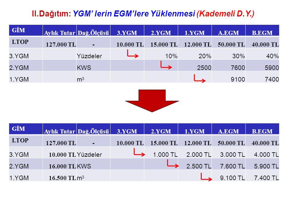 II.Dağıtım: YGM' lerin EGM'lere Yüklenmesi (Kademeli D.Y.) GİM Aylık TutarDağ.Ölçüsü3.YGM2.YGM1.YGMA.EGMB.EGM I.TOP 127.000 TL - 10.000 TL15.000 TL12.000 TL50.000 TL40.000 TL 3.YGMYüzdeler10%20%30%40% 2.YGMKWS250076005900 1.YGMm3m3 91007400 GİM Aylık TutarDağ.Ölçüsü3.YGM2.YGM1.YGMA.EGMB.EGM I.TOP 127.000 TL - 10.000 TL15.000 TL12.000 TL50.000 TL40.000 TL 3.YGM 10.000 TL Yüzdeler1.000 TL2.000 TL3.000 TL4.000 TL 2.YGM 16.000 TL KWS2.500 TL7.600 TL5.900 TL 1.YGM 16.500 TL m3m3 9.100 TL7.400 TL