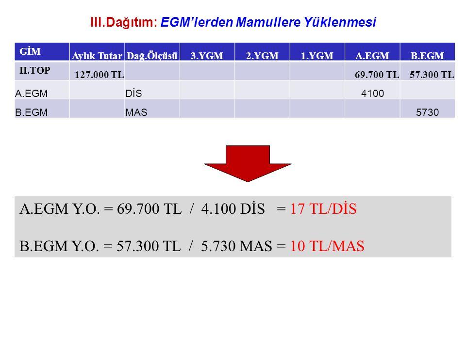III.Dağıtım: EGM'lerden Mamullere Yüklenmesi GİM Aylık TutarDağ.Ölçüsü3.YGM2.YGM1.YGMA.EGMB.EGM II.TOP 127.000 TL 69.700 TL57.300 TL A.EGMDİS4100 B.EGMMAS5730 A.EGM Y.O.