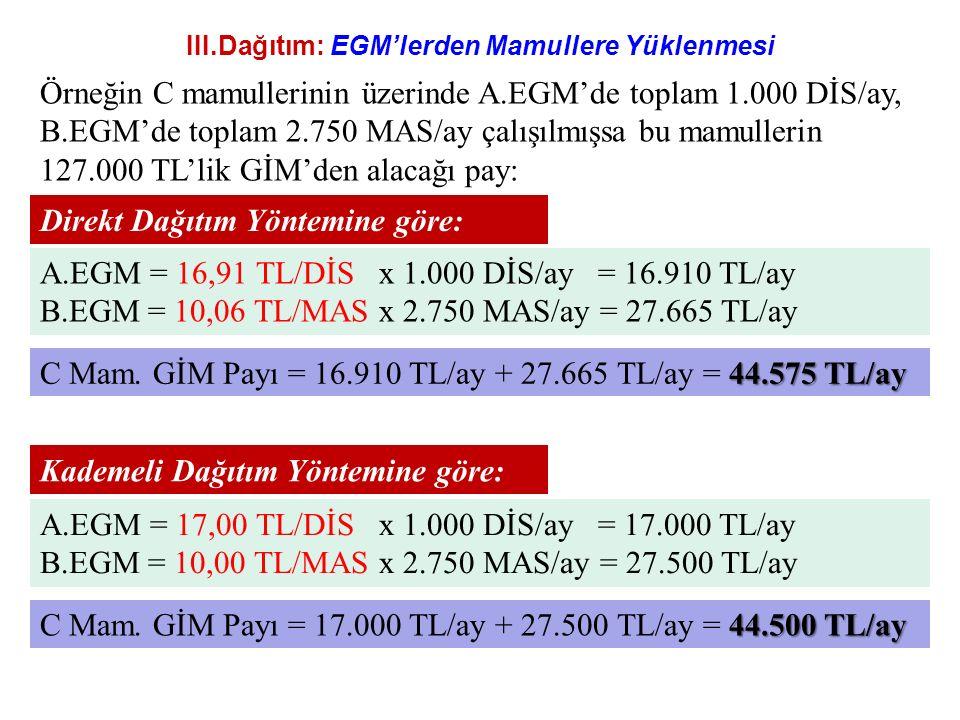 III.Dağıtım: EGM'lerden Mamullere Yüklenmesi Direkt Dağıtım Yöntemine göre: Örneğin C mamullerinin üzerinde A.EGM'de toplam 1.000 DİS/ay, B.EGM'de toplam 2.750 MAS/ay çalışılmışsa bu mamullerin 127.000 TL'lik GİM'den alacağı pay: A.EGM = 16,91 TL/DİS x 1.000 DİS/ay = 16.910 TL/ay B.EGM = 10,06 TL/MAS x 2.750 MAS/ay = 27.665 TL/ay 44.575 TL/ay C Mam.