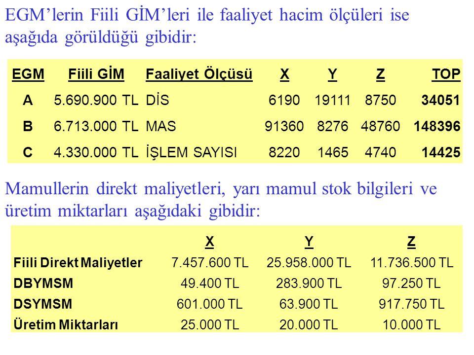EGM'lerin Fiili GİM'leri ile faaliyet hacim ölçüleri ise aşağıda görüldüğü gibidir: EGMFiili GİMFaaliyet ÖlçüsüXYZTOP A5.690.900 TLDİS619019111875034051 B6.713.000 TLMAS91360827648760148396 C4.330.000 TLİŞLEM SAYISI82201465474014425 Mamullerin direkt maliyetleri, yarı mamul stok bilgileri ve üretim miktarları aşağıdaki gibidir: XYZ Fiili Direkt Maliyetler7.457.600 TL25.958.000 TL11.736.500 TL DBYMSM49.400 TL283.900 TL97.250 TL DSYMSM601.000 TL63.900 TL917.750 TL Üretim Miktarları25.000 TL20.000 TL10.000 TL