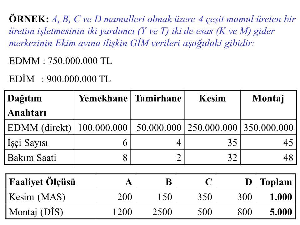 ÖRNEK: A, B, C ve D mamulleri olmak üzere 4 çeşit mamul üreten bir üretim işletmesinin iki yardımcı (Y ve T) iki de esas (K ve M) gider merkezinin Ekim ayına ilişkin GİM verileri aşağıdaki gibidir: EDMM : 750.000.000 TL EDİM : 900.000.000 TL Dağıtım Anahtarı YemekhaneTamirhaneKesimMontaj EDMM (direkt)100.000.00050.000.000250.000.000350.000.000 İşçi Sayısı643545 Bakım Saati823248 Faaliyet ÖlçüsüABCDToplam Kesim (MAS)2001503503001.000 Montaj (DİS)120025005008005.000