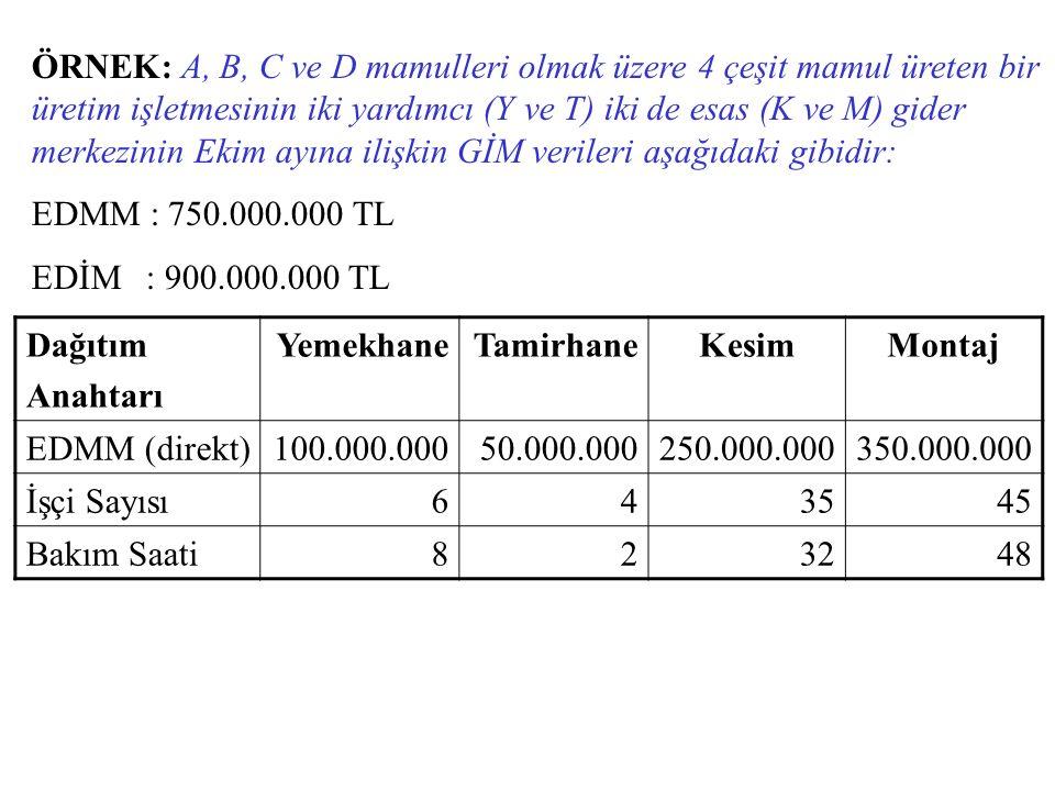 ÖRNEK: A, B, C ve D mamulleri olmak üzere 4 çeşit mamul üreten bir üretim işletmesinin iki yardımcı (Y ve T) iki de esas (K ve M) gider merkezinin Ekim ayına ilişkin GİM verileri aşağıdaki gibidir: EDMM : 750.000.000 TL EDİM : 900.000.000 TL Dağıtım Anahtarı YemekhaneTamirhaneKesimMontaj EDMM (direkt)100.000.00050.000.000250.000.000350.000.000 İşçi Sayısı643545 Bakım Saati823248