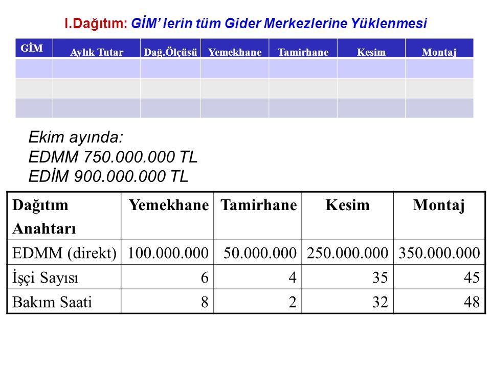 I.Dağıtım: GİM' lerin tüm Gider Merkezlerine Yüklenmesi GİM Aylık TutarDağ.ÖlçüsüYemekhaneTamirhaneKesimMontaj Ekim ayında: EDMM 750.000.000 TL EDİM 900.000.000 TL Dağıtım Anahtarı YemekhaneTamirhaneKesimMontaj EDMM (direkt)100.000.00050.000.000250.000.000350.000.000 İşçi Sayısı643545 Bakım Saati823248
