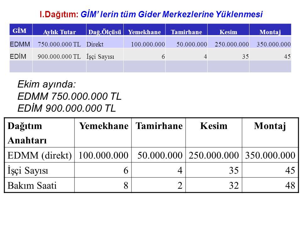 I.Dağıtım: GİM' lerin tüm Gider Merkezlerine Yüklenmesi GİM Aylık TutarDağ.ÖlçüsüYemekhaneTamirhaneKesimMontaj EDMM 750.000.000 TLDirekt100.000.00050.000.000250.000.000350.000.000 EDİM 900.000.000 TLİşçi Sayısı643545 Ekim ayında: EDMM 750.000.000 TL EDİM 900.000.000 TL Dağıtım Anahtarı YemekhaneTamirhaneKesimMontaj EDMM (direkt)100.000.00050.000.000250.000.000350.000.000 İşçi Sayısı643545 Bakım Saati823248