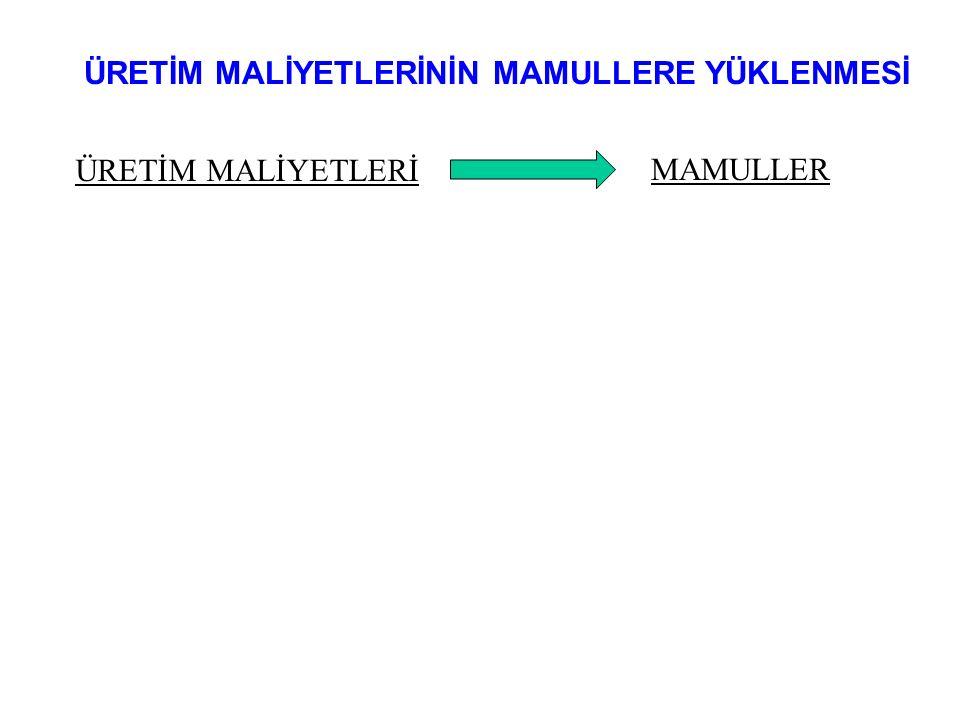 III.Dağıtım: EGM'lerden Mamullere Yüklenmesi Direkt Dağıtım Yöntemine göre: Örneğin C mamullerinin üzerinde A.EGM'de toplam 1.000 DİS/ay, B.EGM'de toplam 2.750 MAS/ay çalışılmışsa bu mamullerin 127.000 TL'lik GİM'den alacağı pay: A.EGM = 16,91 TL/DİS x 1.000 DİS/ay = 16.910 TL/ay B.EGM = 10,06 TL/MAS x 2.750 MAS/ay = 27.665 TL/ay Kademeli Dağıtım Yöntemine göre: A.EGM = 17,00 TL/DİS x 1.000 DİS/ay = 17.000 TL/ay B.EGM = 10,00 TL/MAS x 2.750 MAS/ay = 27.500 TL/ay