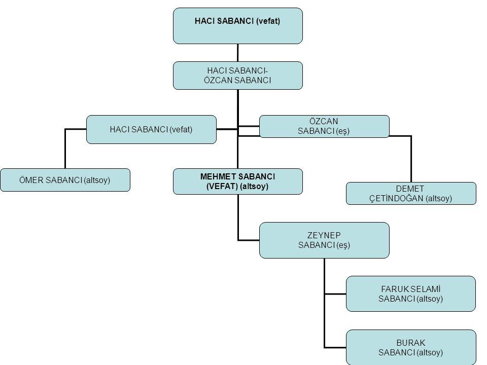 İHSAN SABANCI AİLESİ İHSAN (vefat)-YÜKSEL SABANCI GÜLER SABANCI (altsoy) NUR DÜVENCİ(altsoy) YAKUP SABANCI (altsoy) NEVİN TENİK'ten olma evlilik dışı çocuklar SEVGİ SABANCI (altsoy)MURAT SABANCI (altsoy) SEVİLAY SABANCI (Davacı)(altsoy)
