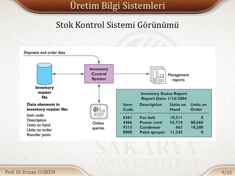 Prof. Dr. Erman COŞKUN Üretim Bilgi Sistemleri Stok Kontrol Sistemi Görünümü 9/15