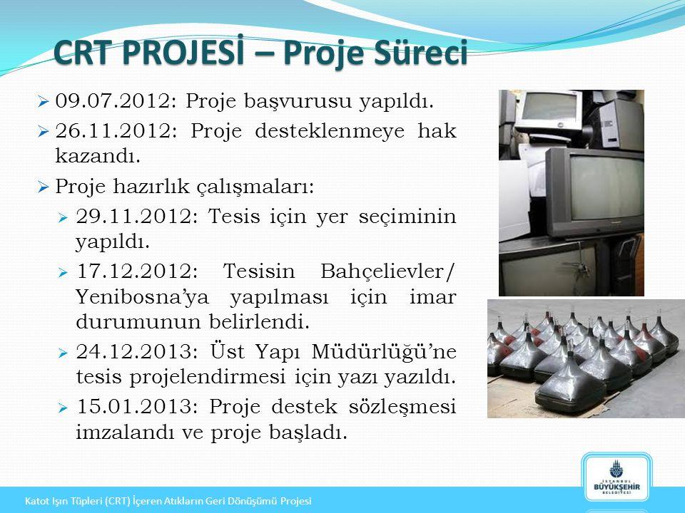  09.07.2012: Proje başvurusu yapıldı. 26.11.2012: Proje desteklenmeye hak kazandı.