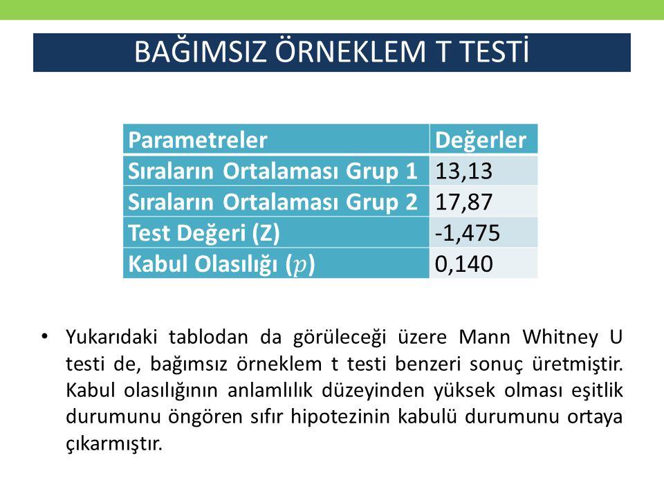 BAĞIMSIZ ÖRNEKLEM T TESTİ Yukarıdaki tablodan da görüleceği üzere Mann Whitney U testi de, bağımsız örneklem t testi benzeri sonuç üretmiştir. Kabul o