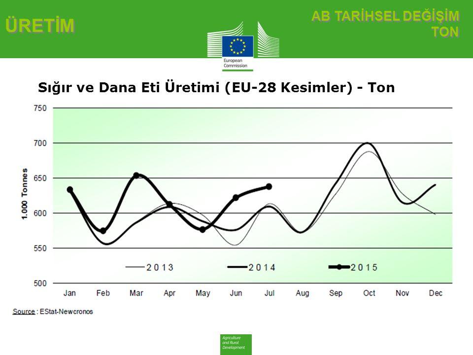 AB TARİHSEL DEĞİŞİM TON AB TARİHSEL DEĞİŞİM TON ÜRETİM Sığır ve Dana Eti Üretimi (EU-28 Kesimler) - Ton