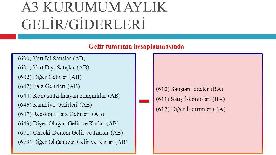 A3 KURUMUM AYLIK GELİR/GİDERLERİ (600) Yurt İçi Satışlar (AB) (601) Yurt Dışı Satışlar (AB) (602) Diğer Gelirler (AB) (642) Faiz Gelirleri (AB) (644)