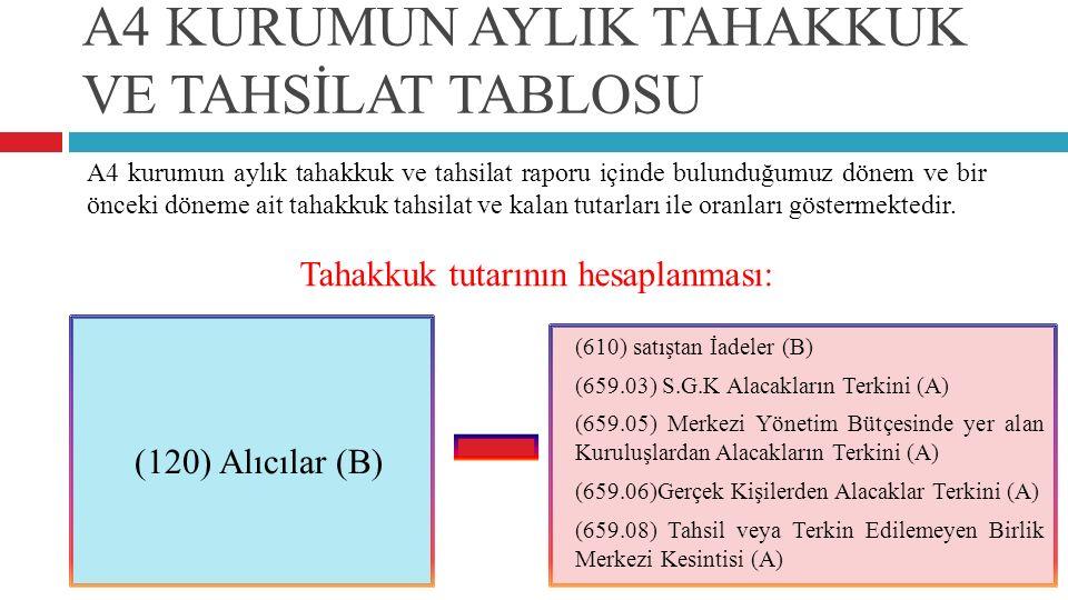 (120) Alıcılar (B) (610) satıştan İadeler (B) (659.03) S.G.K Alacakların Terkini (A) (659.05) Merkezi Yönetim Bütçesinde yer alan Kuruluşlardan Alacak