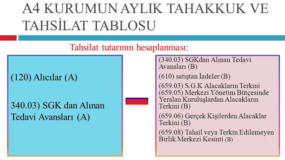 A4 KURUMUN AYLIK TAHAKKUK VE TAHSİLAT TABLOSU (120) Alıcılar (A) 340.03) SGK dan Alınan Tedavi Avansları (A) (340.03) SGKdan Alınan Tedavi Avansları (