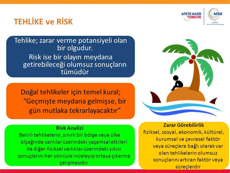 TEHLİKE ve RİSK 6 Tehlike; zarar verme potansiyeli olan bir olgudur. Risk ise bir olayın meydana getirebileceği olumsuz sonuçların tümüdür 6 Doğal teh