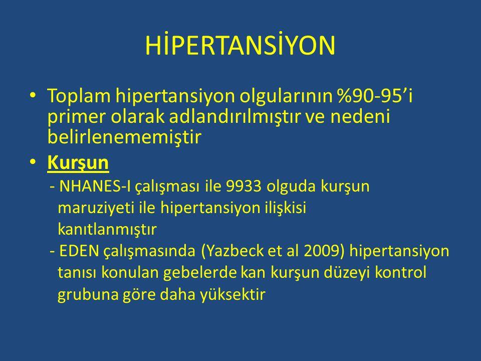 HİPERTANSİYON Toplam hipertansiyon olgularının %90-95'i primer olarak adlandırılmıştır ve nedeni belirlenememiştir Kurşun - NHANES-I çalışması ile 993