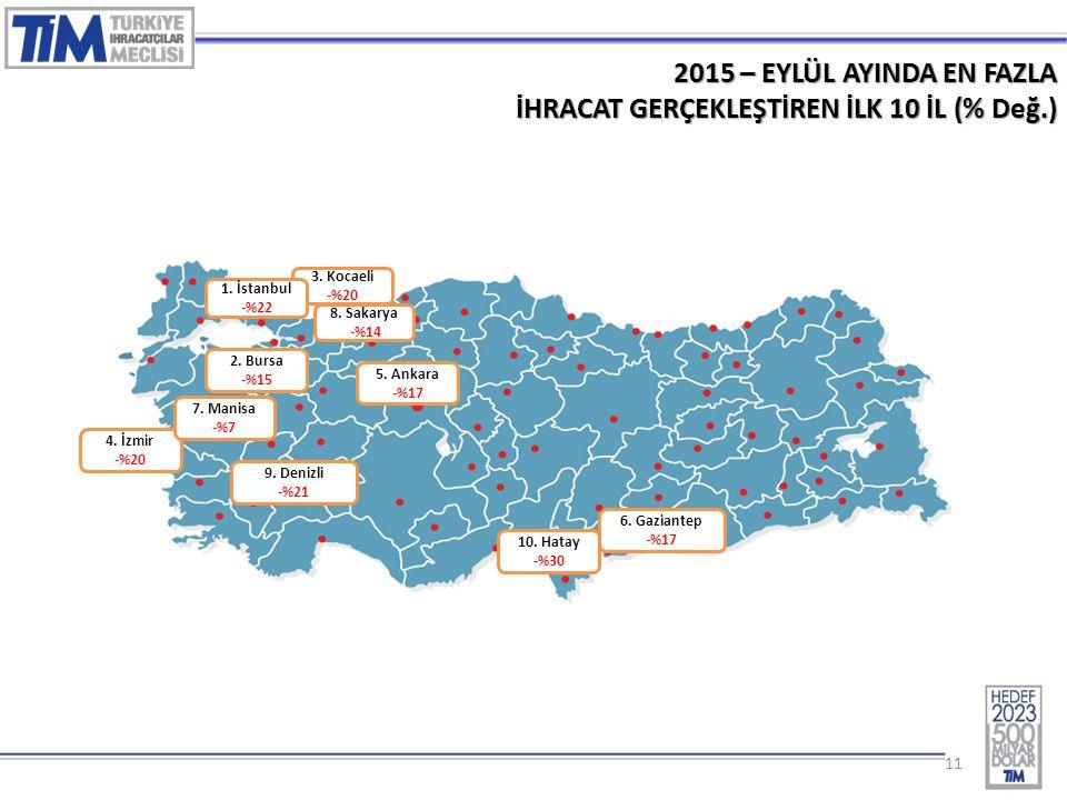 11 2015 – EYLÜL AYINDA EN FAZLA İHRACAT GERÇEKLEŞTİREN İLK 10 İL (% Değ.) 3.